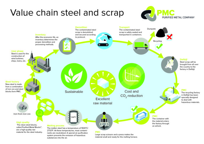 Value chain steel and scrap